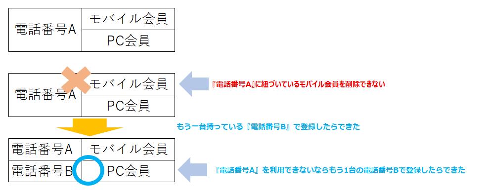 モッピーモバイル会員PC会員二重登録エラー説明図