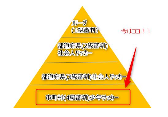 サッカー審判 ピラミッド