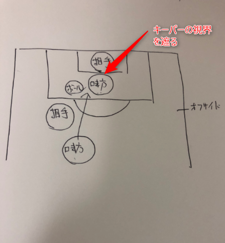 サッカー オフサイド