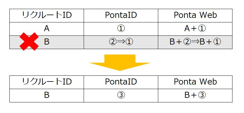 リクルートIDとPontaID、Ponta Web説明図