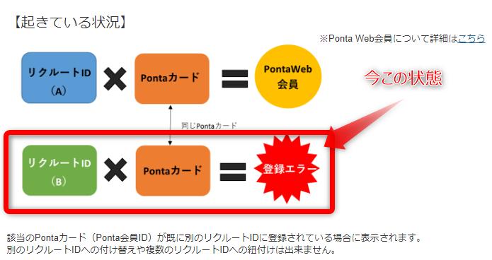 Ponta WebでPonta会員IDを登録しようとするとエラーが出る解説画像