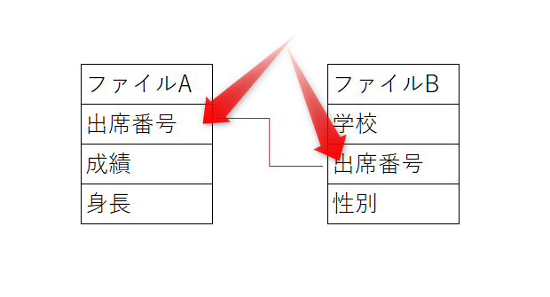 Access 結合ファイル例
