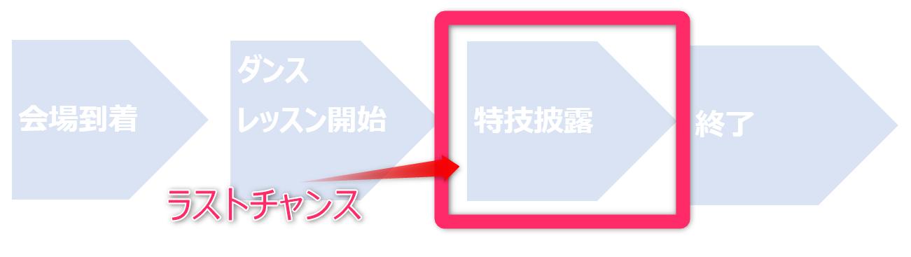 オーディションの流れフロー図