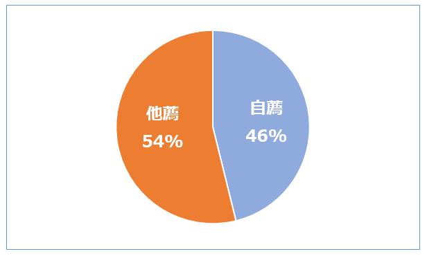 自薦他薦 円グラフ