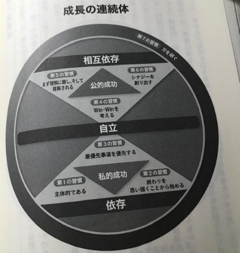 7つの習慣 成長の連続性