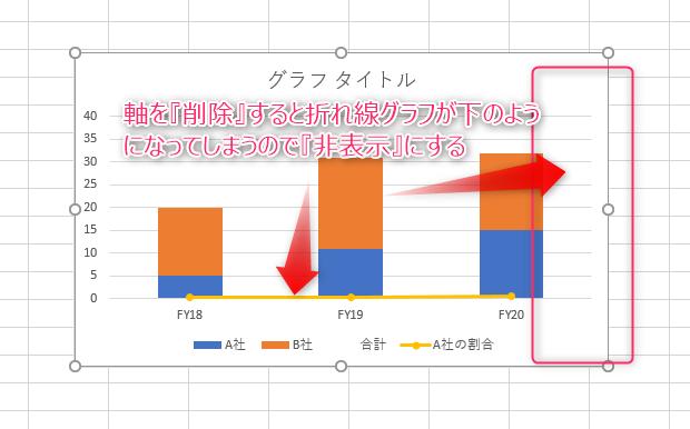 棒グラフ折れ線グラフの失敗例