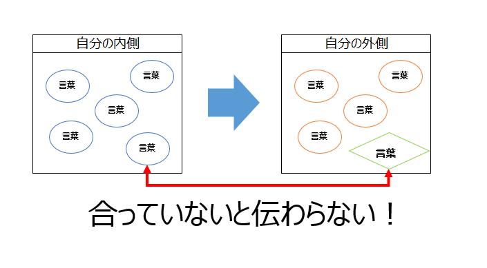 内側の言葉と外側の言葉を説明する図