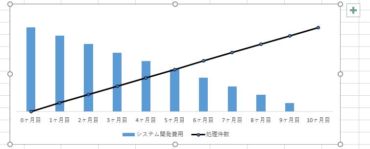 Excel 2軸表