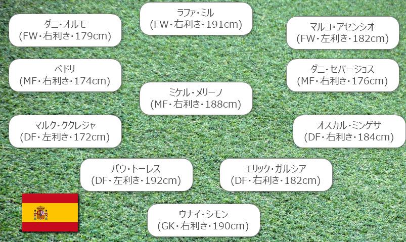 東京五輪 U24スペイン代表スタメン