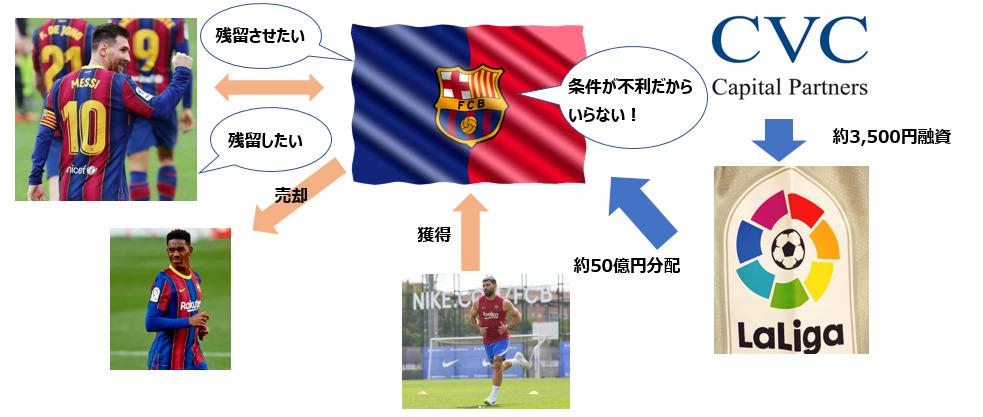 メッシのバルセロナ退構図
