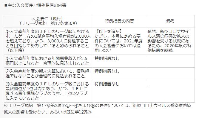 J3入会条件